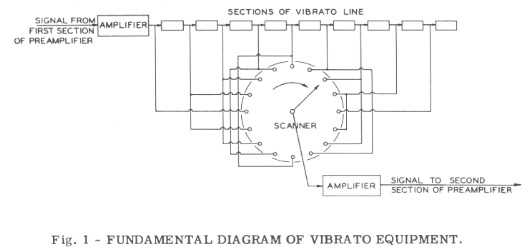 Figure 1 - Fundamental Diagram of Hammond Vibrato