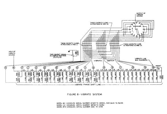 Figure 8 - Vibrato System