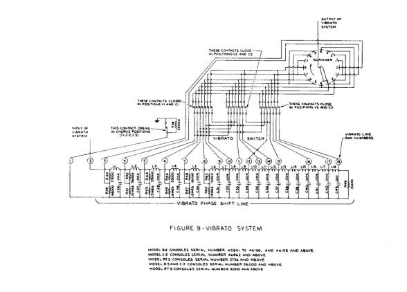 Figure 9 - Vibrato System