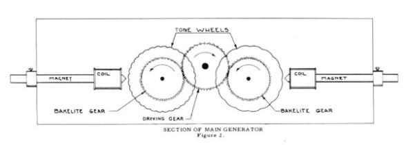 Tone Wheels